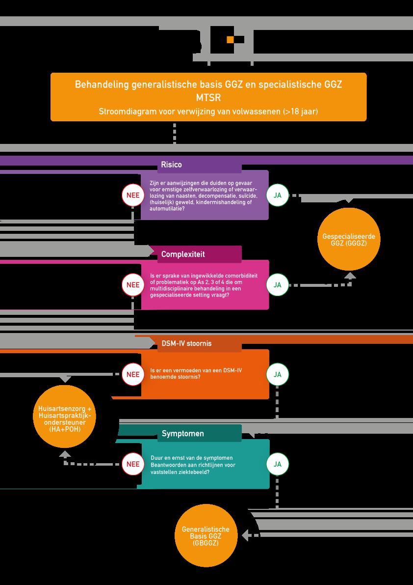 Stroomdiagram voor verwijzing van volwassenen - MTSR